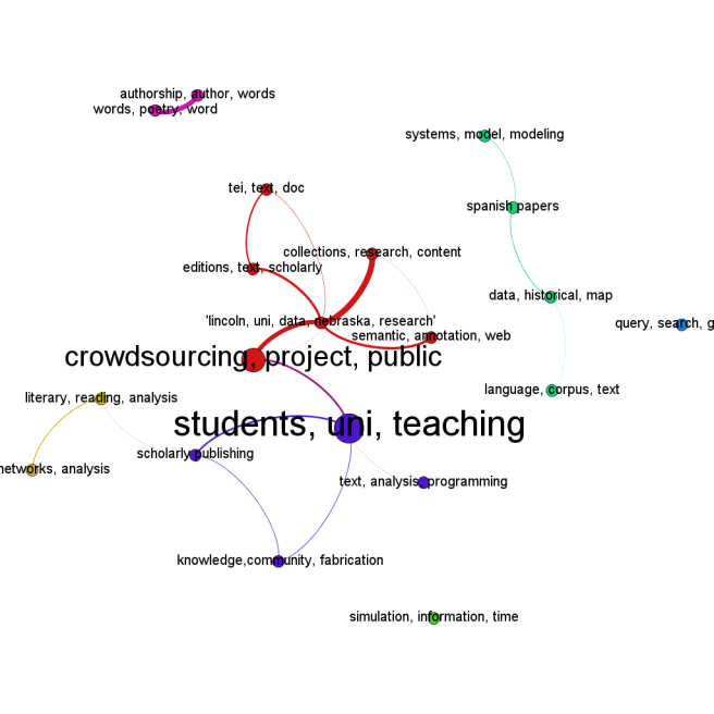 Correlated topics at #dh2013